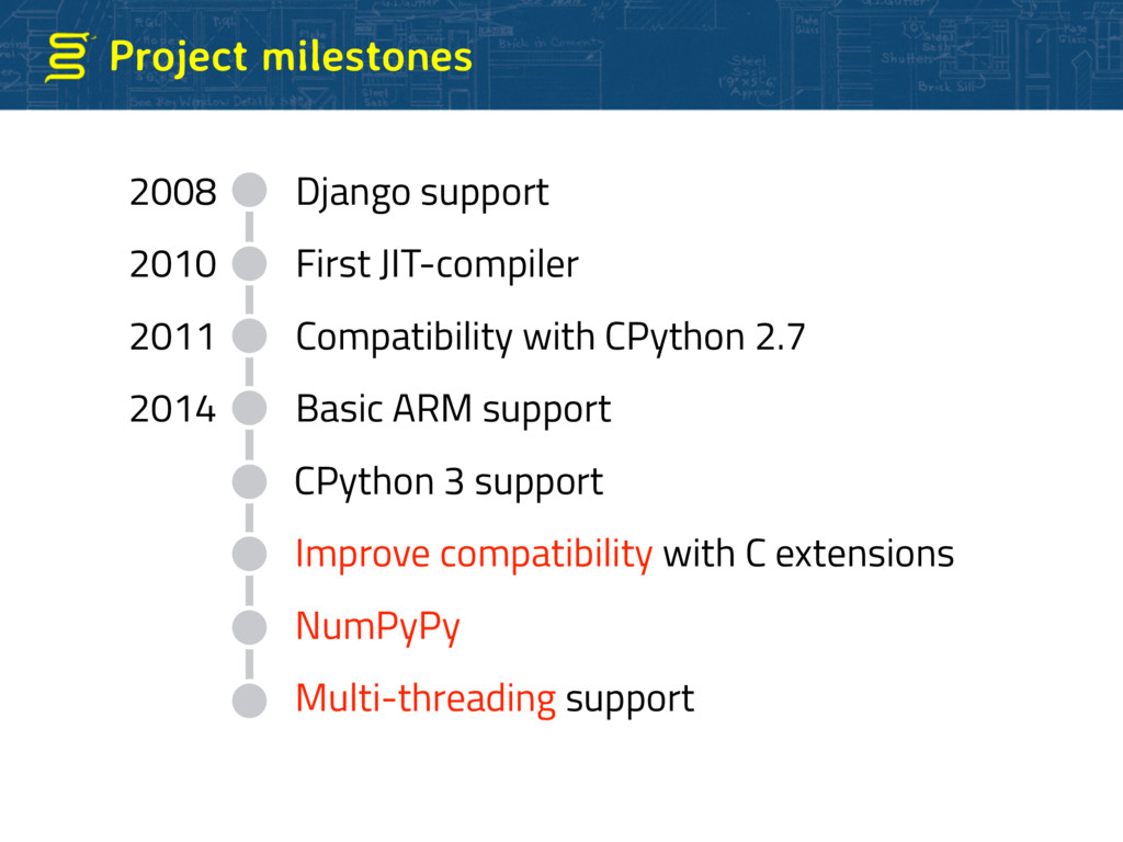 Project milestones 2008 Django support 2010 Fir...