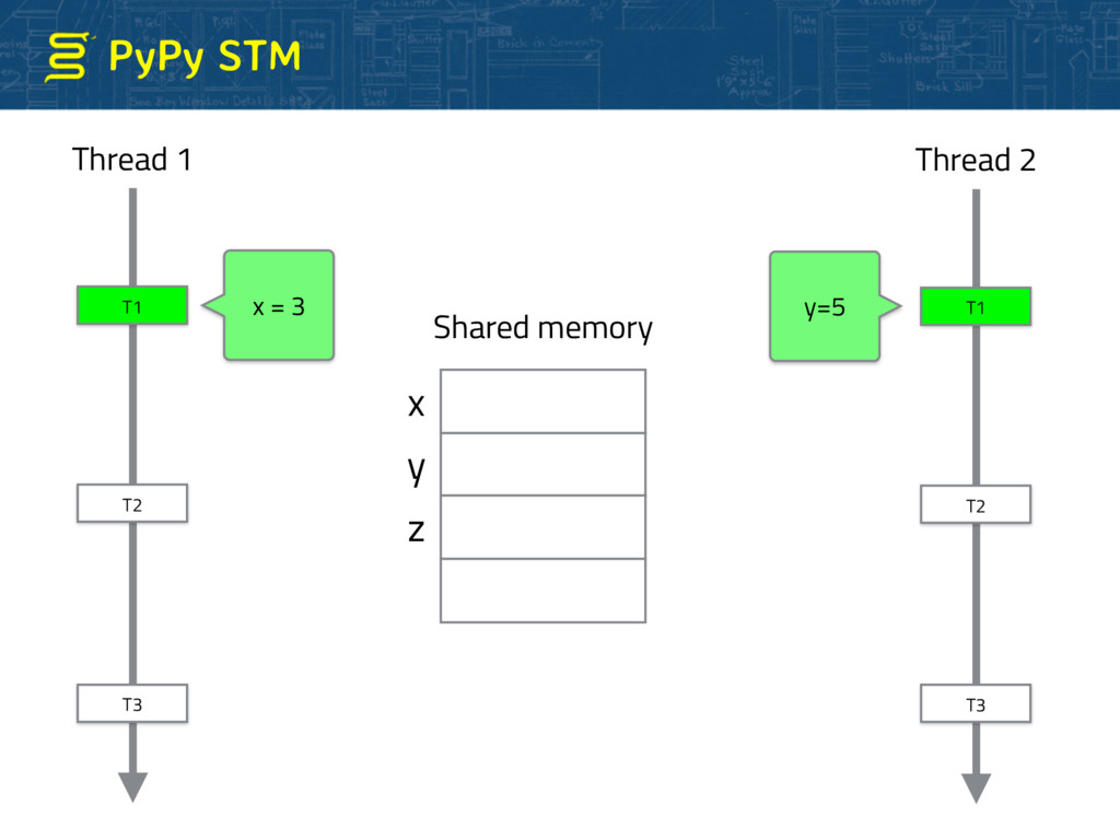 PyPy STM T1 T2 T3 x = 3 x y z Thread 1 Shared m...