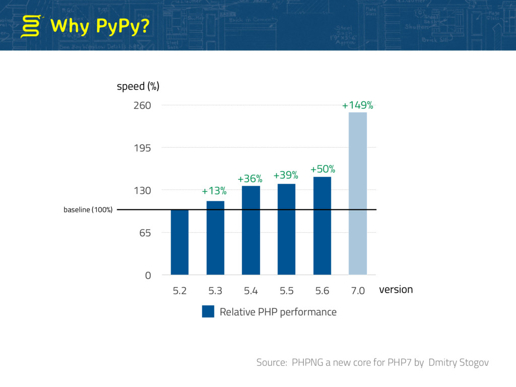 Why PyPy? 0 65 130 195 260 5.2 5.3 5.4 5.5 5.6 ...