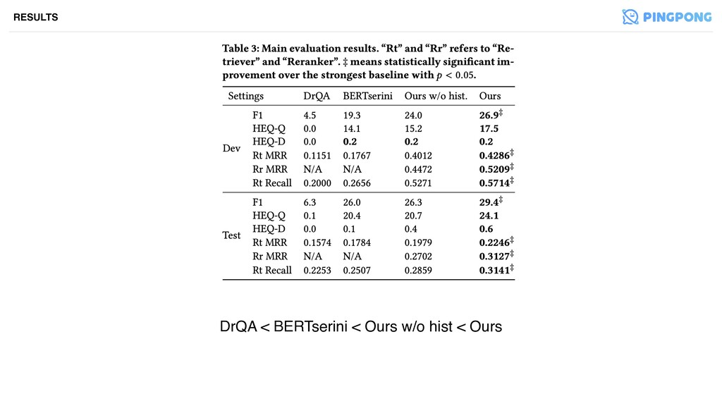 DrQA < BERTserini < Ours w/o hist < Ours RESULTS