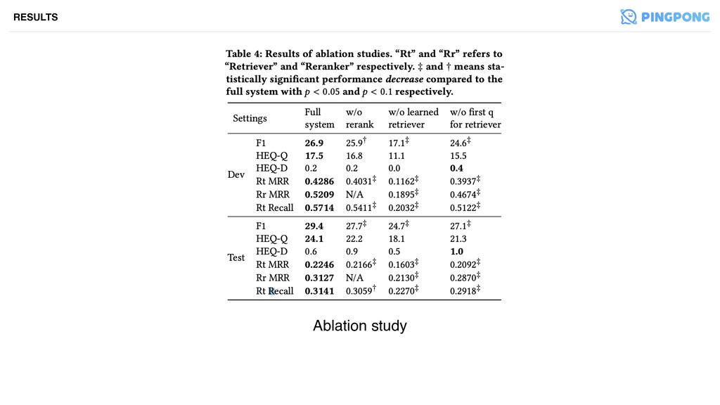 Ablation study RESULTS