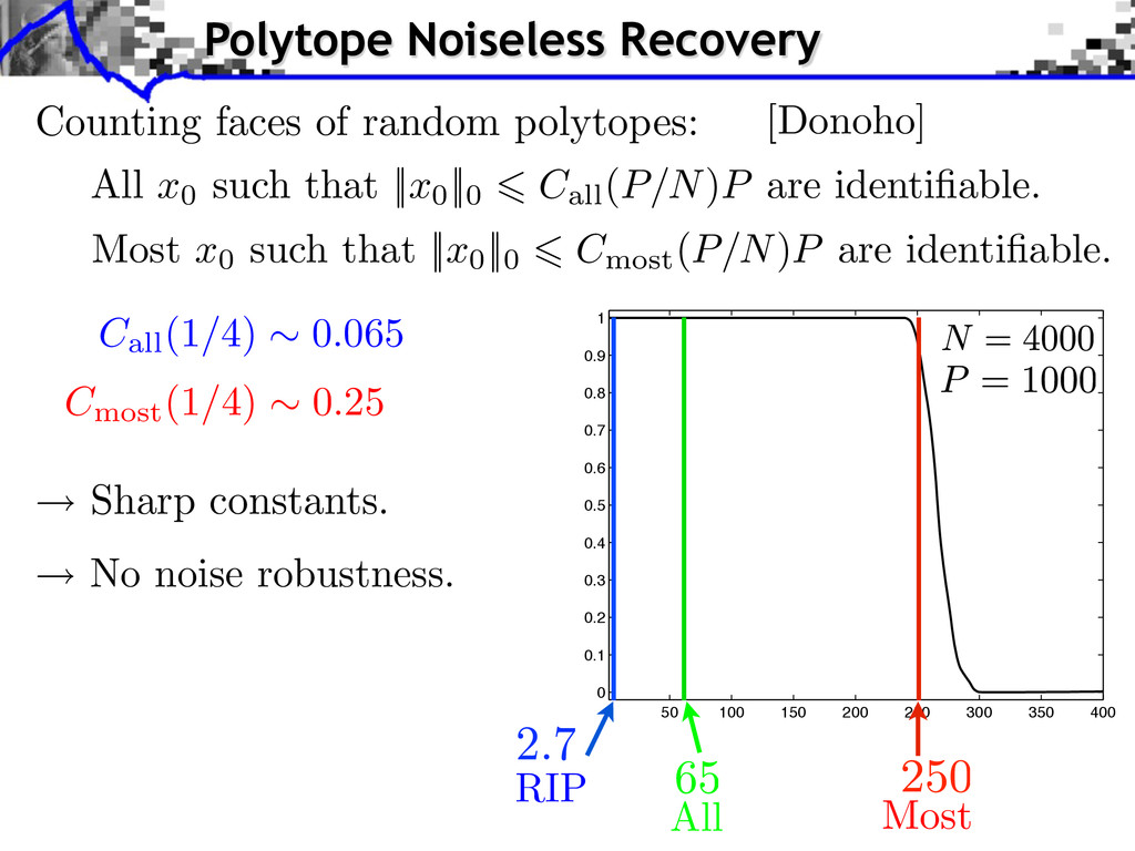 All Most RIP Sharp constants. No noise robustne...