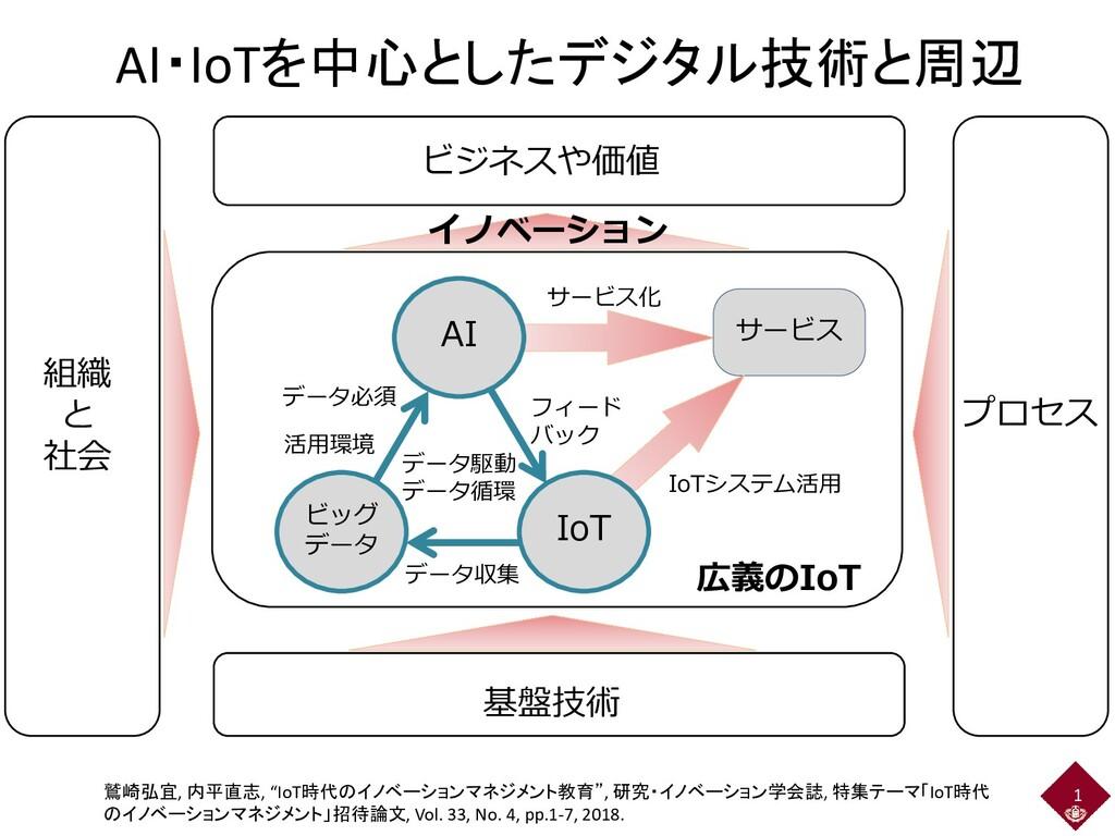 AI・IoTを中心としたデジタル技術と周辺 1 広義のIoT サービス サービス化 データ駆動...