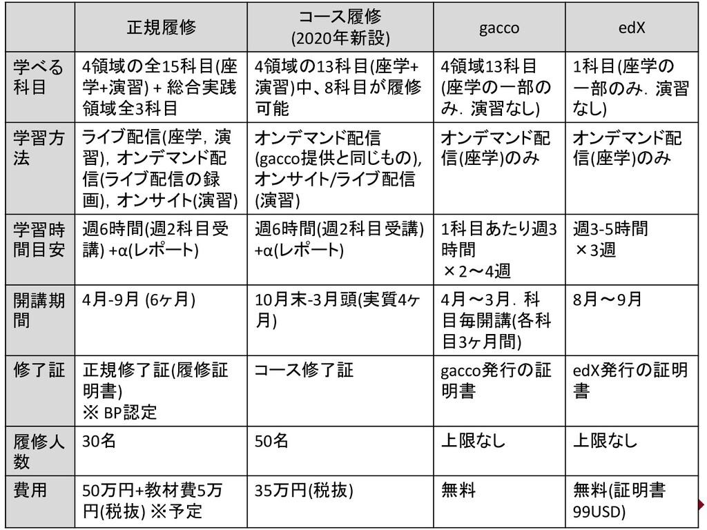 14 正規履修 コース履修 (2020年新設) gacco edX 学べる 科目 4領域の全1...