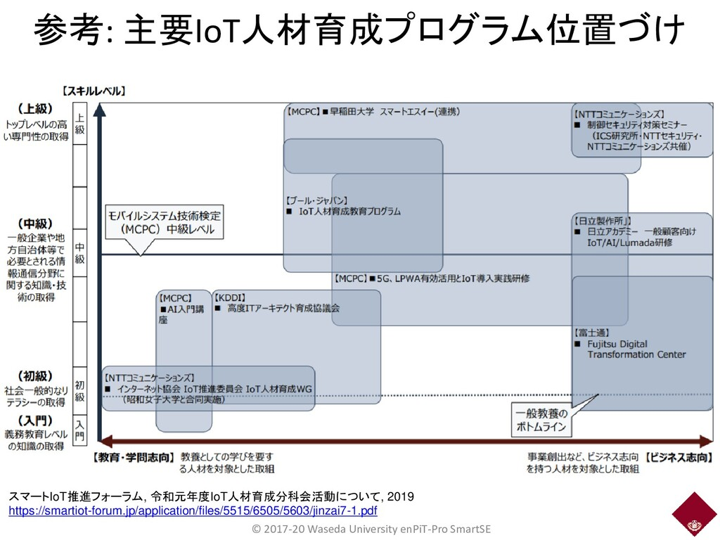 参考: 主要IoT人材育成プログラム位置づけ © 2017-20 Waseda Univers...
