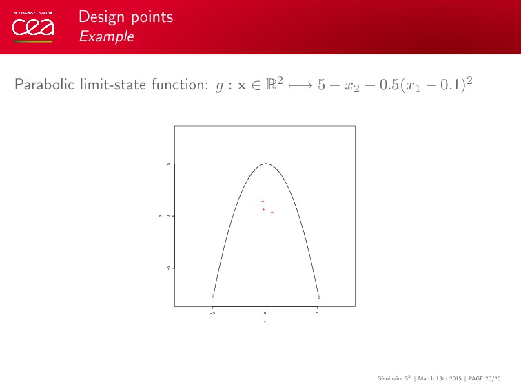 Design points Example Parabolic limit-state fun...