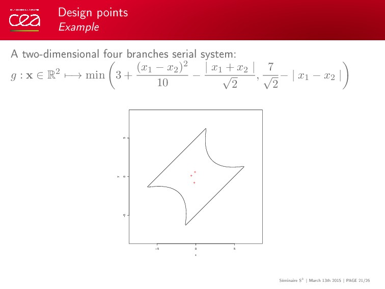 Design points Example A two-dimensional four br...