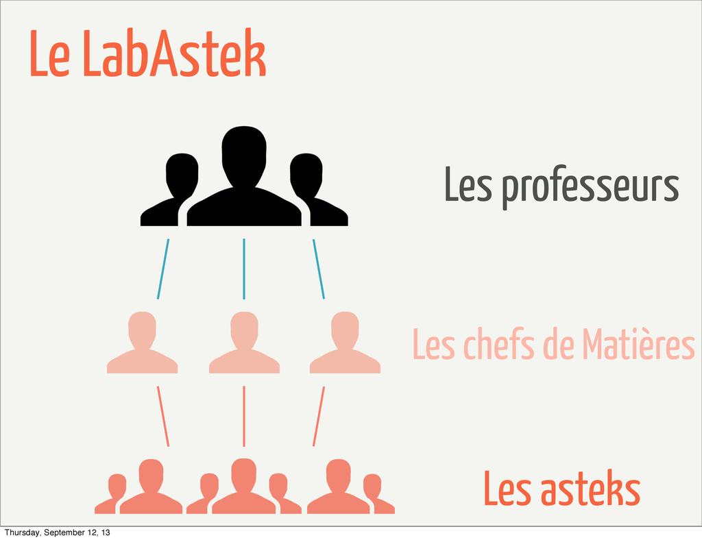 Le LabAstek Les professeurs Les chefs de Matièr...