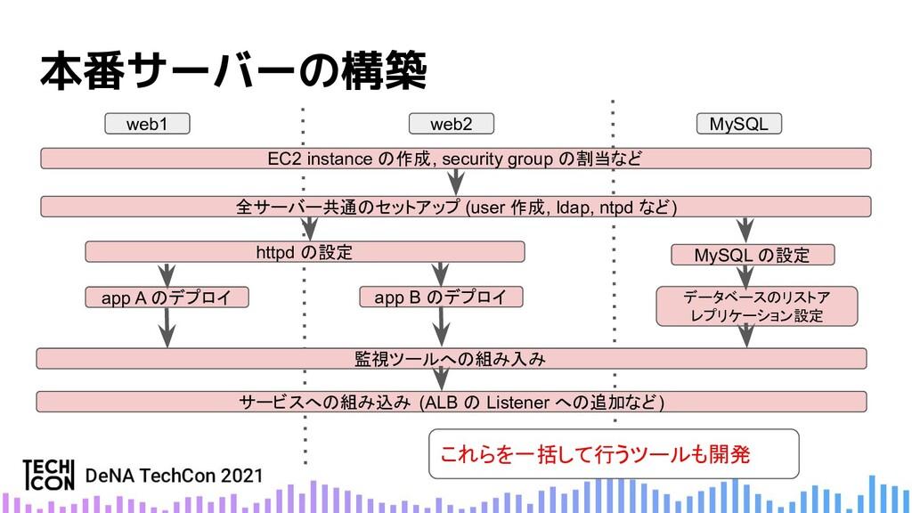 本番サーバーの構築 EC2 instance の作成, security group の割当な...