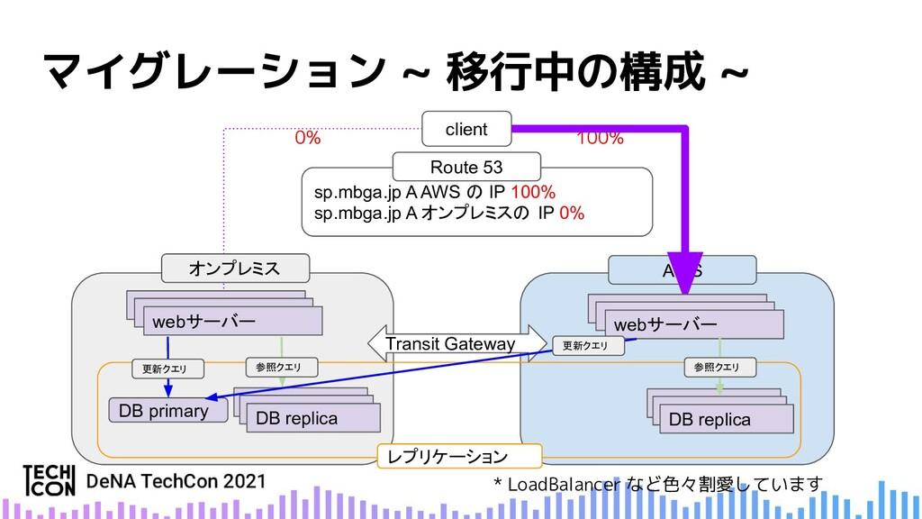 マイグレーション ~ 移行中の構成 ~ オンプレミス * LoadBalancer など色々割...