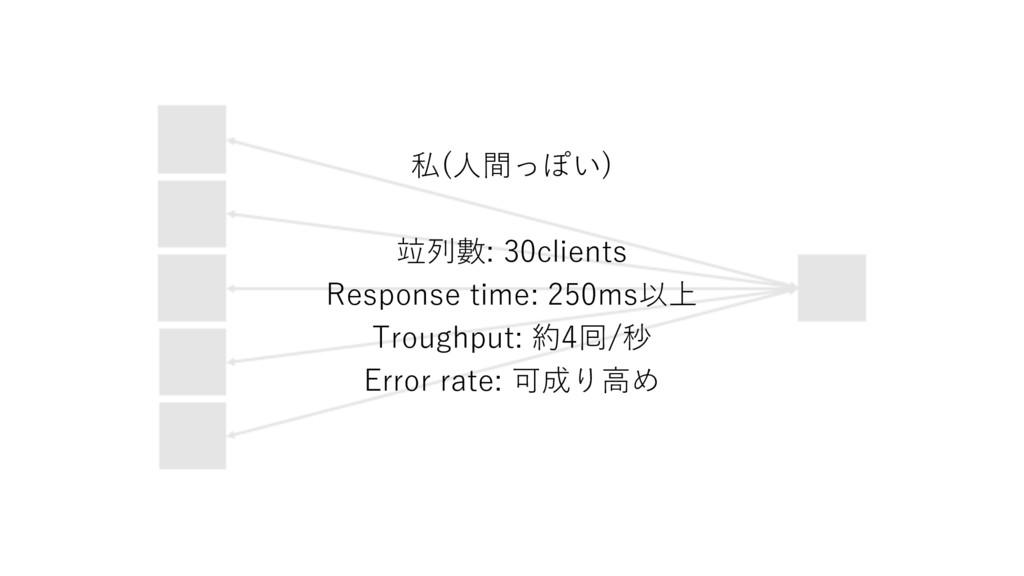 私(⼈間っぽい) 竝列數: 30clients Response time: 250ms以上 ...