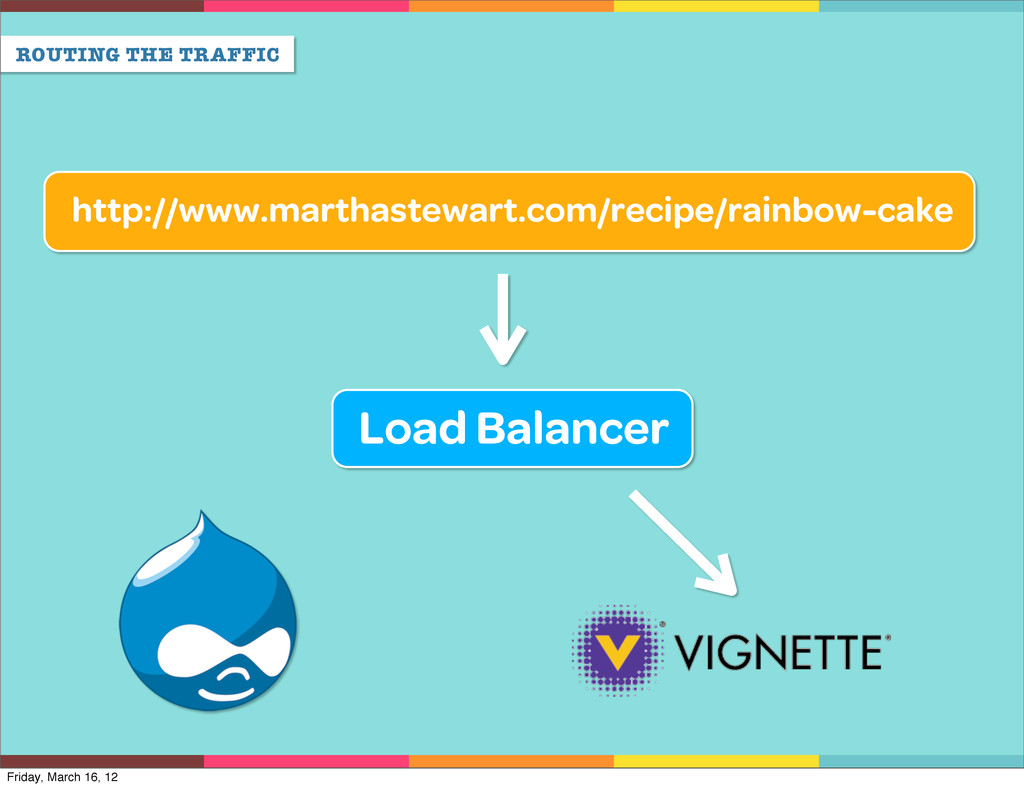 ROUTING THE TRAFFIC Load Balancer http://www.ma...