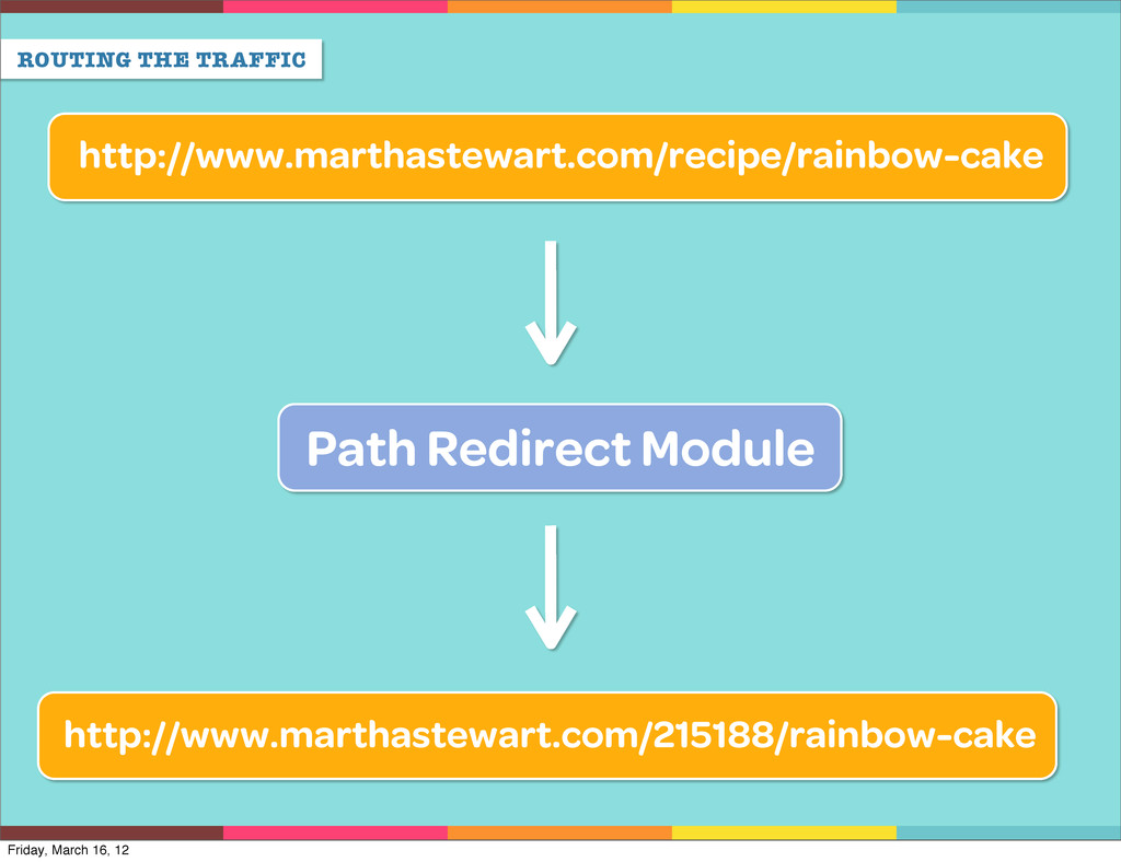 ROUTING THE TRAFFIC Path Redirect Module http:/...