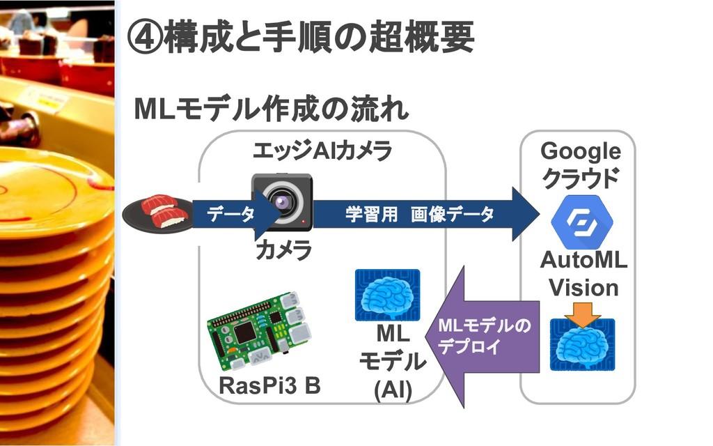 ④構成と手順の超概要 MLモデル作成の流れ カメラ ML モデル (AI) RasPi3 B ...