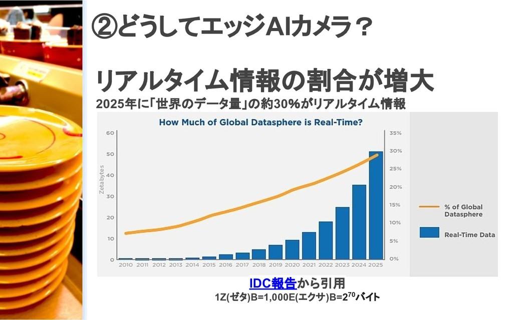 リアルタイム情報の割合が増大 2025年に「世界のデータ量」の約30%がリアルタイム情報 ②ど...