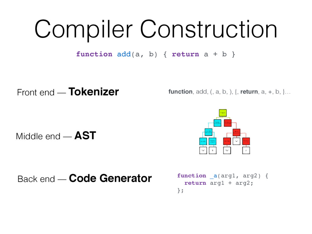 Compiler Construction function add(a, b) { retu...