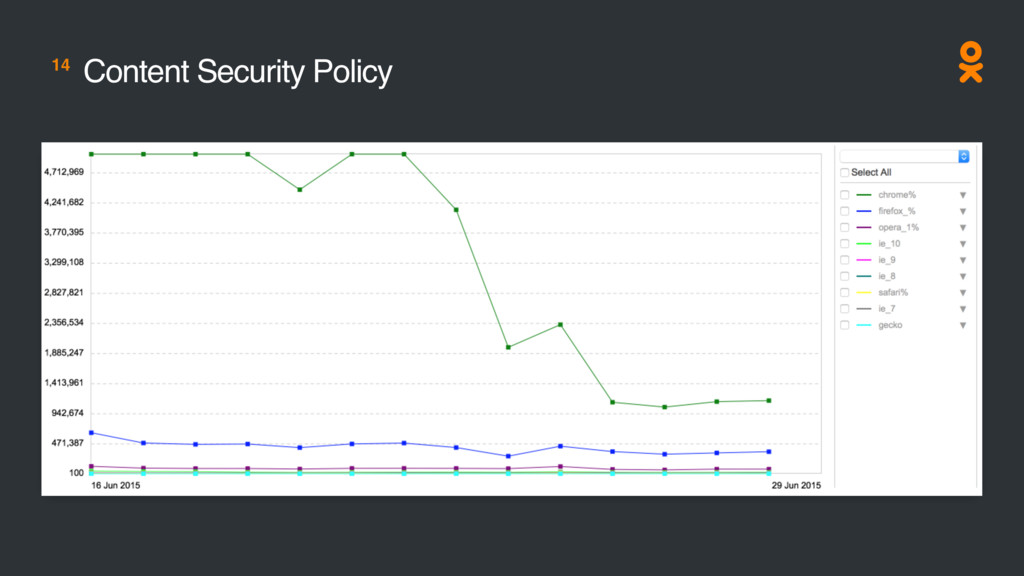 14 Content Security Policy