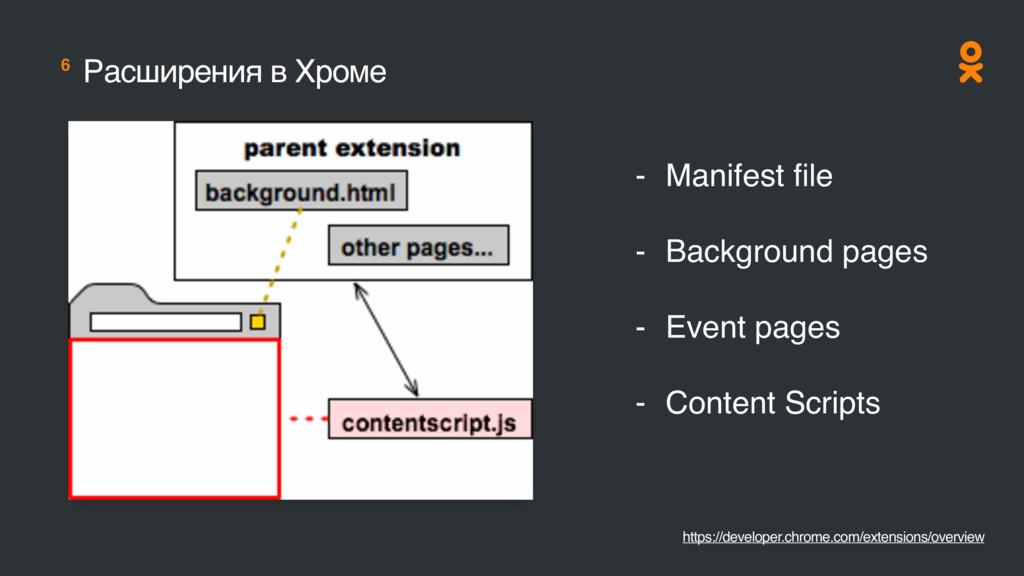 6 Расширения в Хроме https://developer.chrome.c...