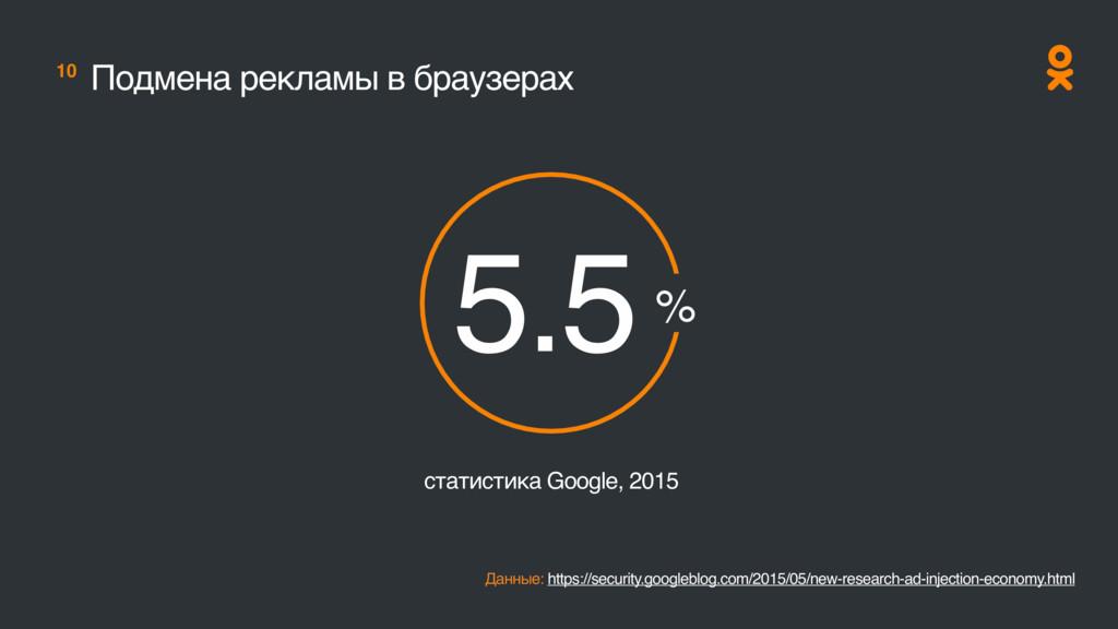 10 Подмена рекламы в браузерах Данные: https://...