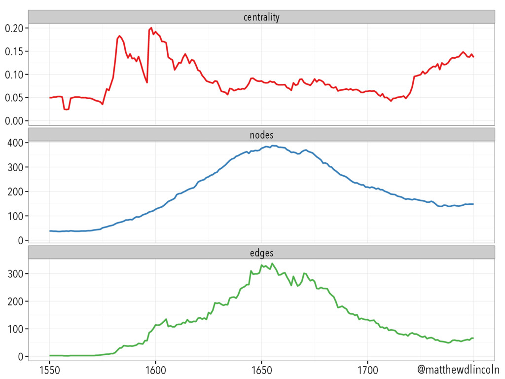 centrality nodes edges 0.00 0.05 0.10 0.15 0.20...