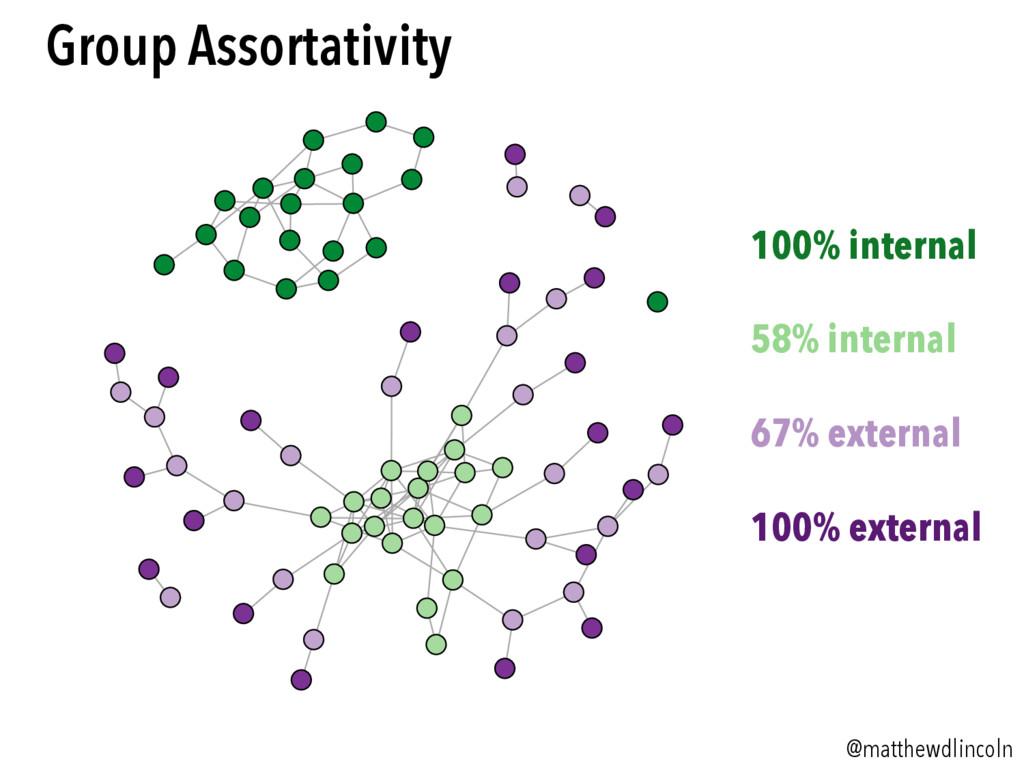 @matthewdlincoln Group Assortativity 100% inter...