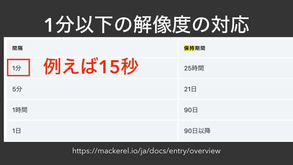 1ҎԼͷղ૾ͷରԠ https://mackerel.io/ja/docs/entry/o...