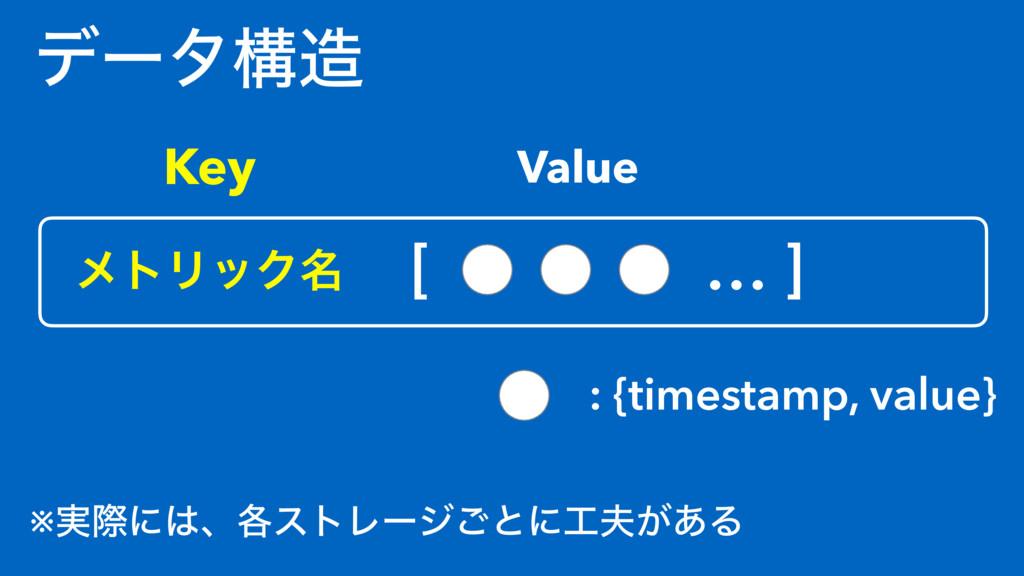 σʔλߏ ϝτϦοΫ໊ [ ɹ… ] : {timestamp, value} Key Va...