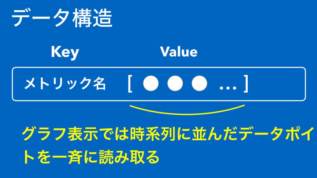 σʔλߏ ϝτϦοΫ໊ [ ɹ… ] Key Value άϥϑදࣔͰܥྻʹฒΜͩσʔλ...