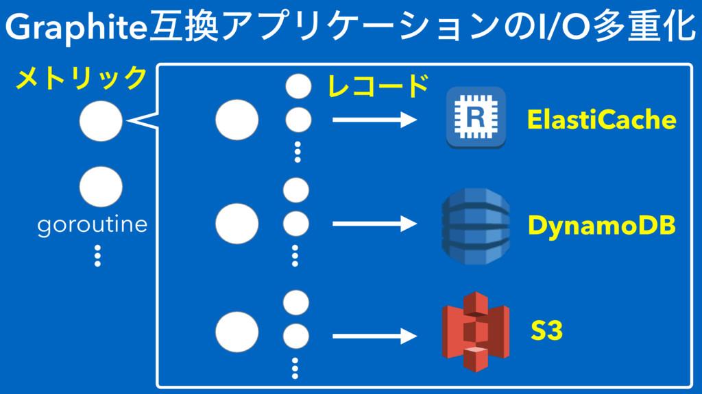 GraphiteޓΞϓϦέʔγϣϯͷI/OଟॏԽ ElastiCache DynamoDB ...