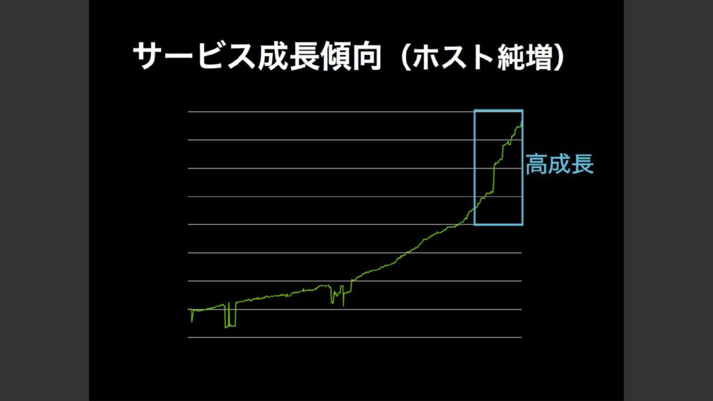 https://speakerdeck.com/sugiyama88/mackerel-mee...