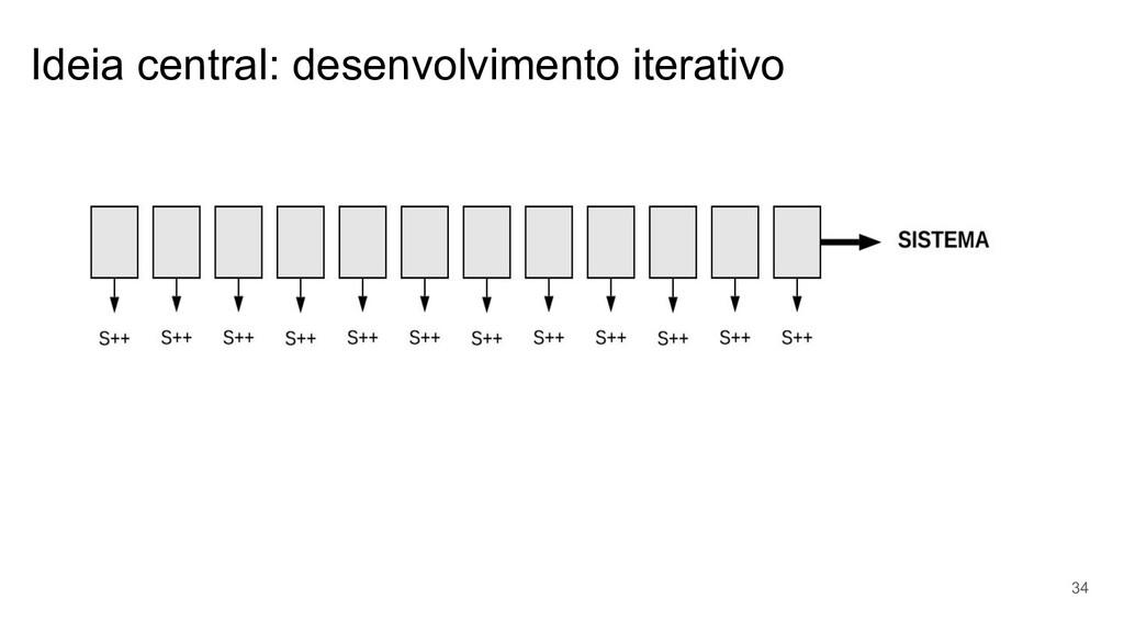 Ideia central: desenvolvimento iterativo 34