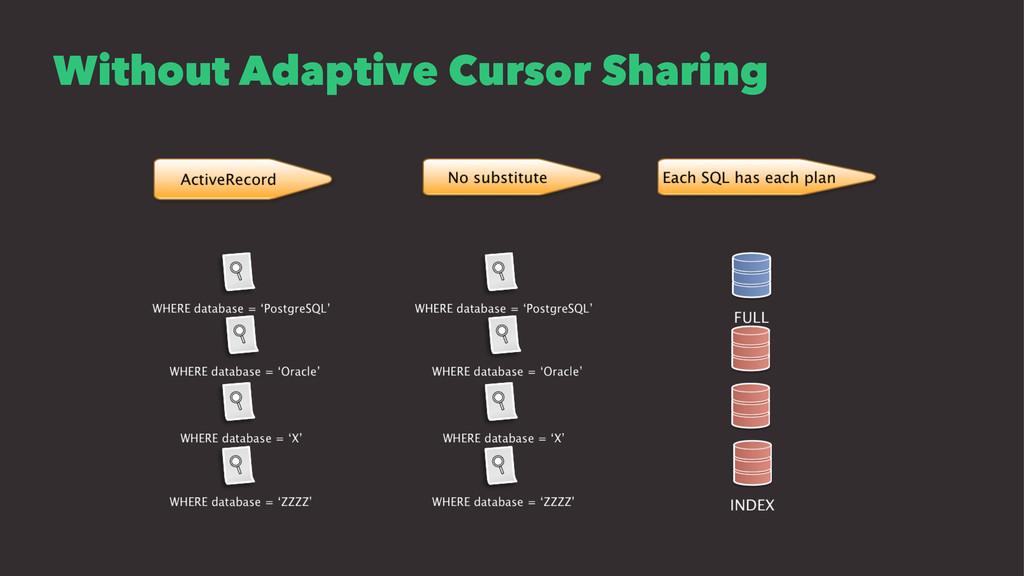Without Adaptive Cursor Sharing
