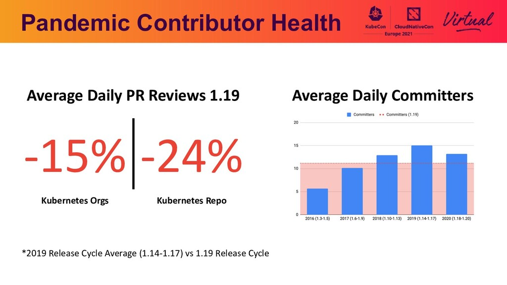Pandemic Contributor Health *2019 Release Cycle...