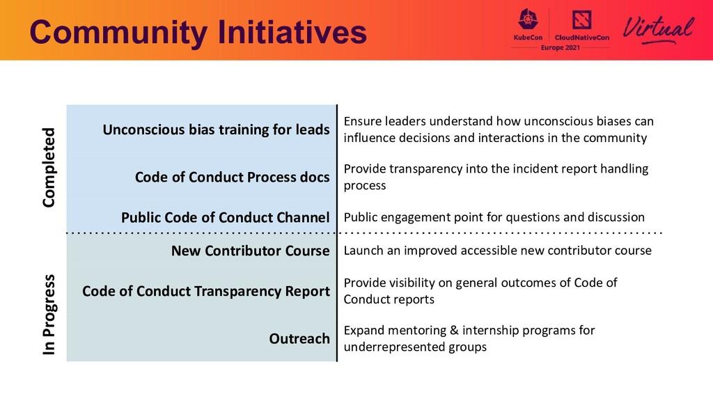 Community Initiatives Unconscious bias training...
