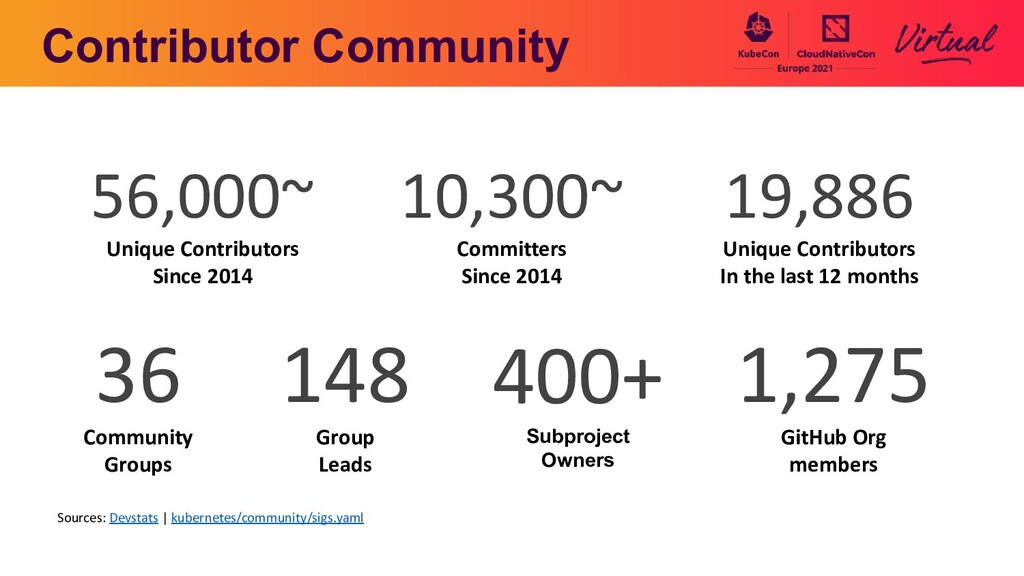 400+ Subproject Owners 1,275 GitHub Org members...