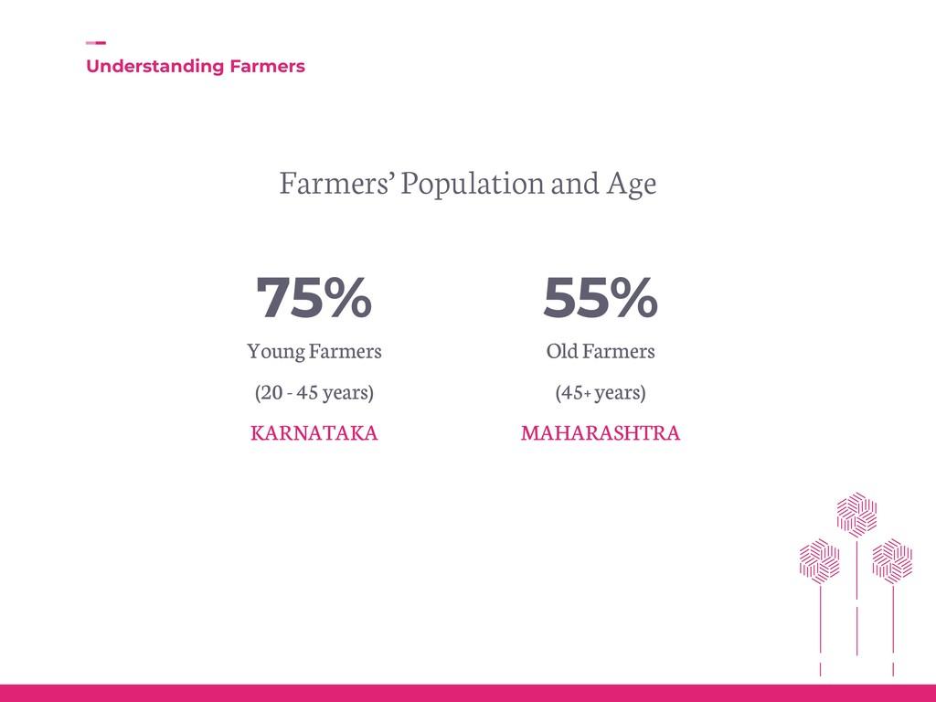 75% Young Farmers (20 - 45 years) KARNATAKA 55%...