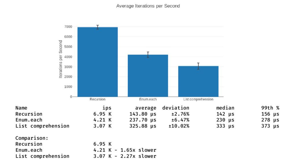Name ips average deviation median 99th % Recurs...