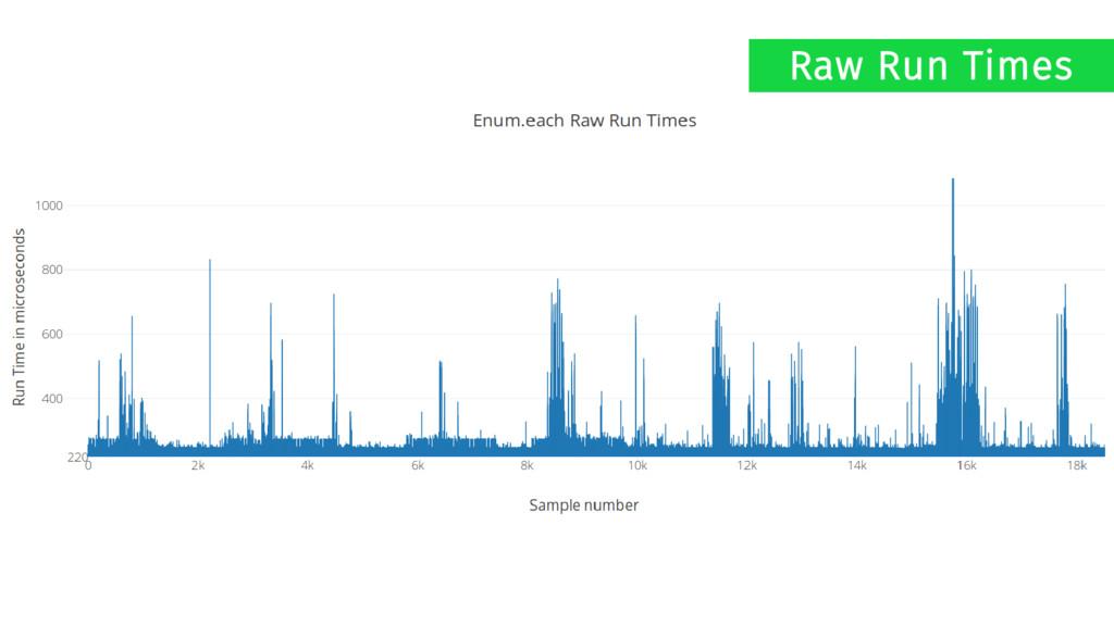 Raw Run Times