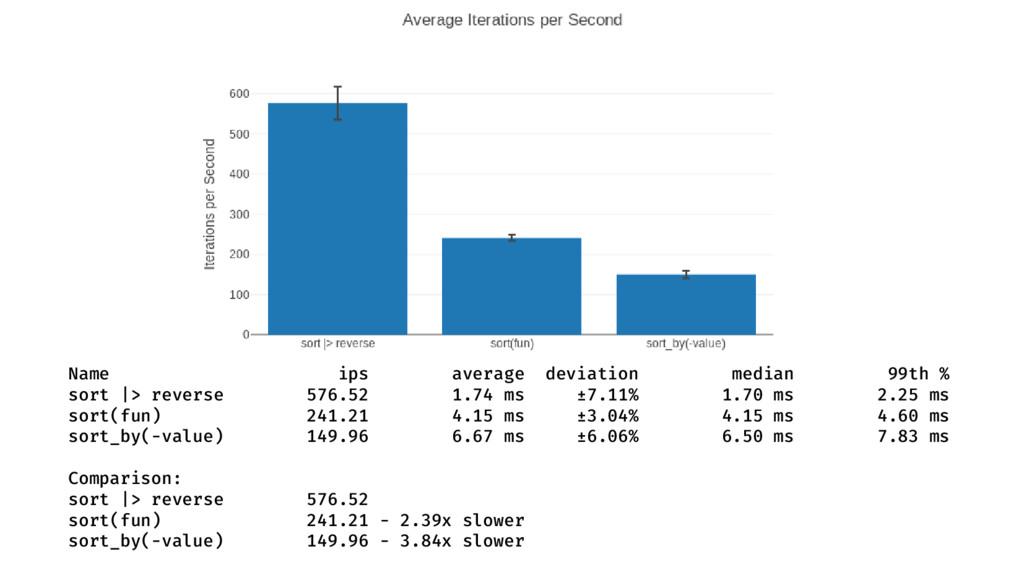 Name ips average deviation median 99th % sort |...