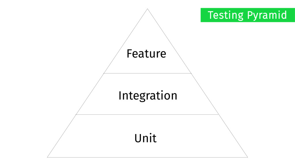 Feature Integration Unit Testing Pyramid