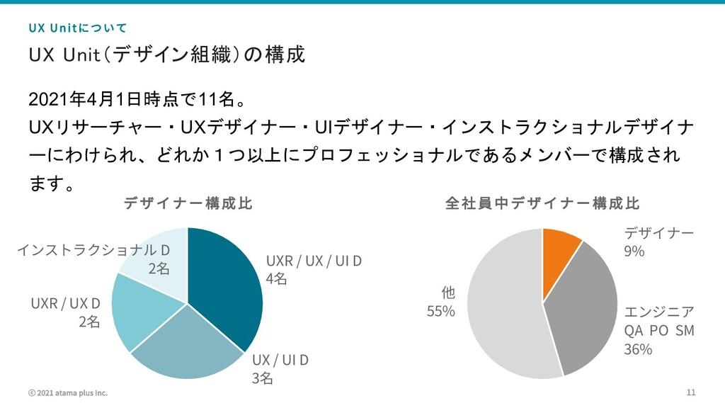 ⓒ 2021 atama plus Inc. UX Unit(デザイン組織)の構成 11 UX...