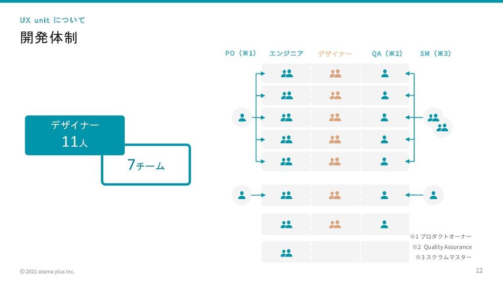 ⓒ 2021 atama plus Inc. 開発体制 12 UX unit について ※1 ...
