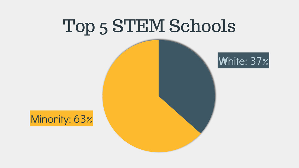 Top 5 STEM Schools White: 37% Minority: 63%