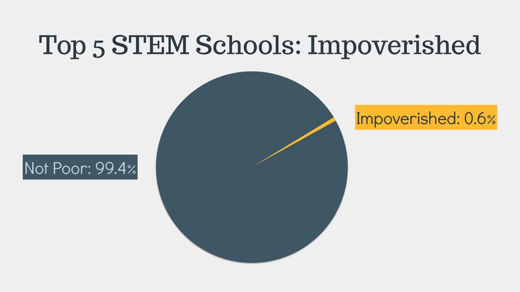 Top 5 STEM Schools: Impoverished Not Poor: 99.4...