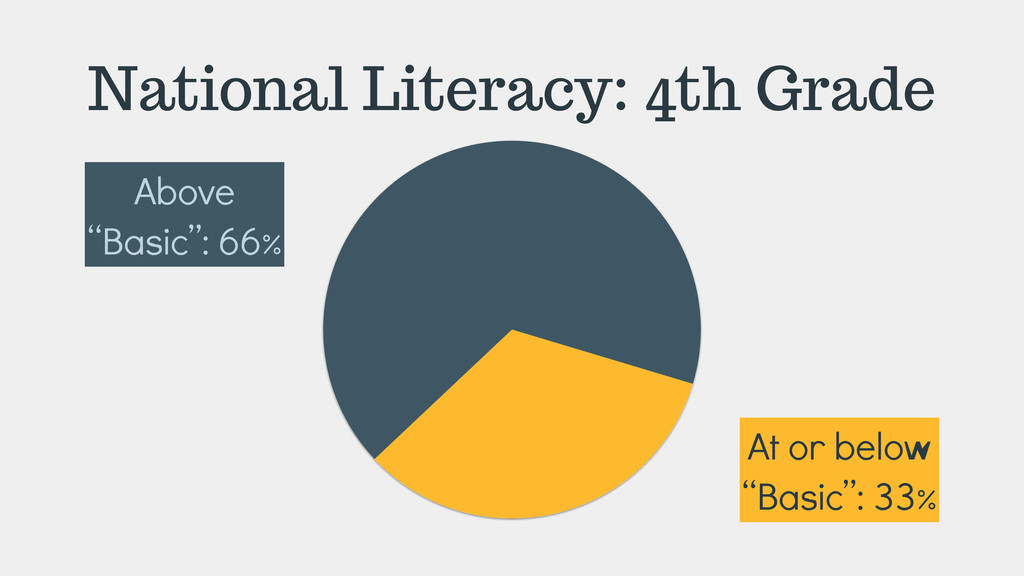 "National Literacy: 4th Grade Above ""Basic"": 66%..."