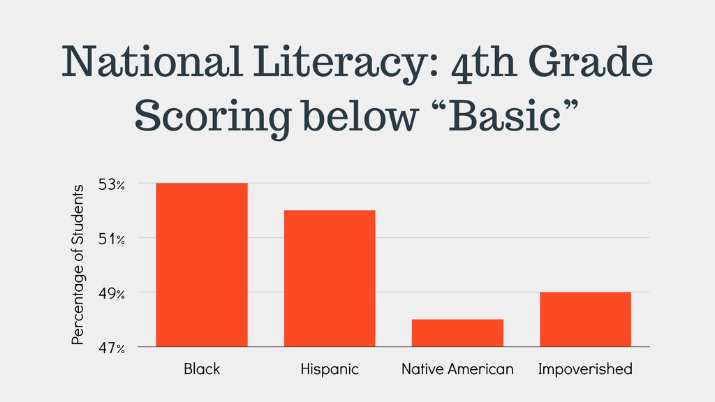 "National Literacy: 4th Grade Scoring below ""Bas..."