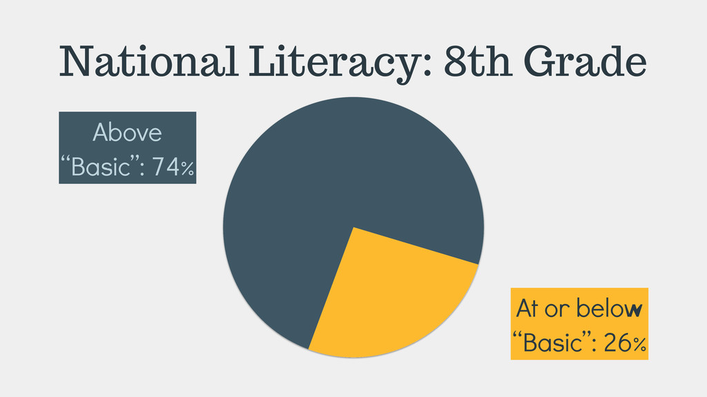 "National Literacy: 8th Grade Above ""Basic"": 74%..."