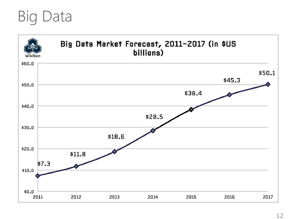 Big Data 12
