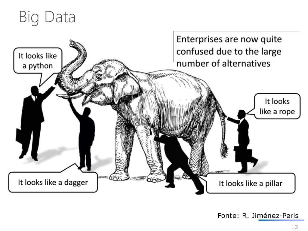 13 Big Data Fonte: R. Jiménez-Peris