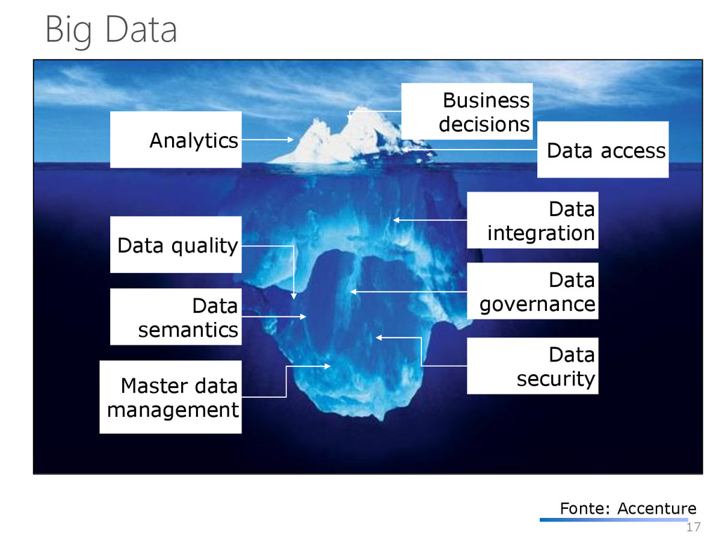 17 Business decisions Analytics Master data man...